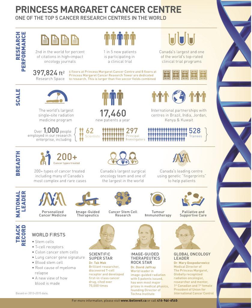 Princess Margaret Cancer Centre Stats.jpg